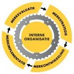 Brand_Management 2.2_Model